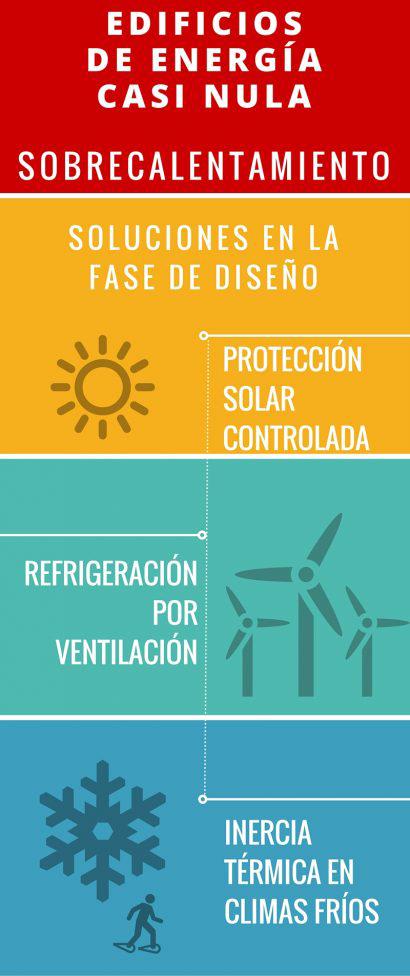 sobrecalentamiento-edificios-energia-casi-nula