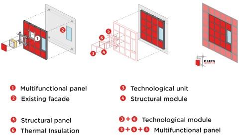 sistema modular ligero para aplicar en la rehabilitación de edificios existentes