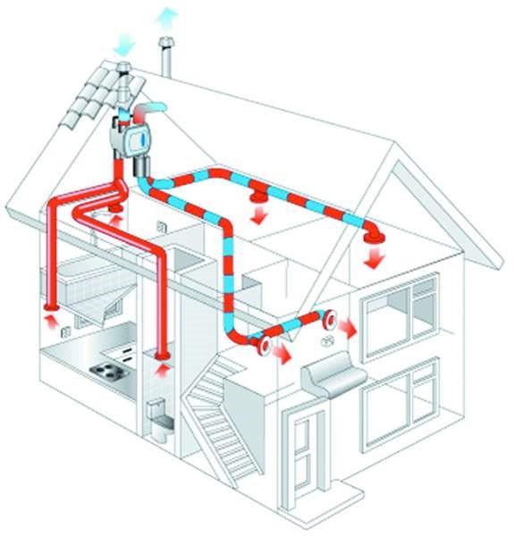 Ventilación forzada viviendas