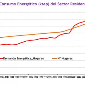 eficiencia energetica sector residencial