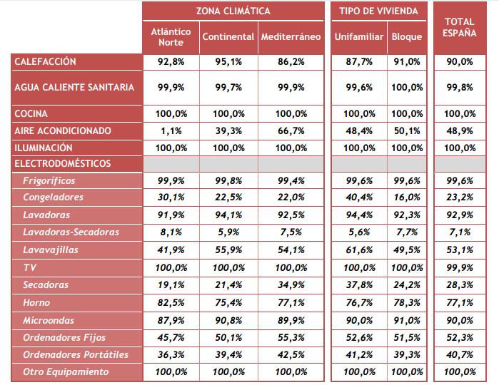 tasa de equipamiento viviendas residenciales